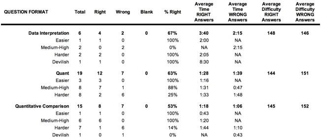 gre practice test data 1