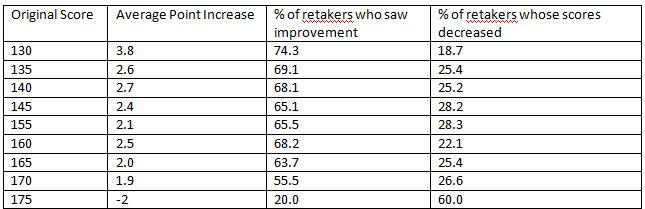 LSAT Retake Chart